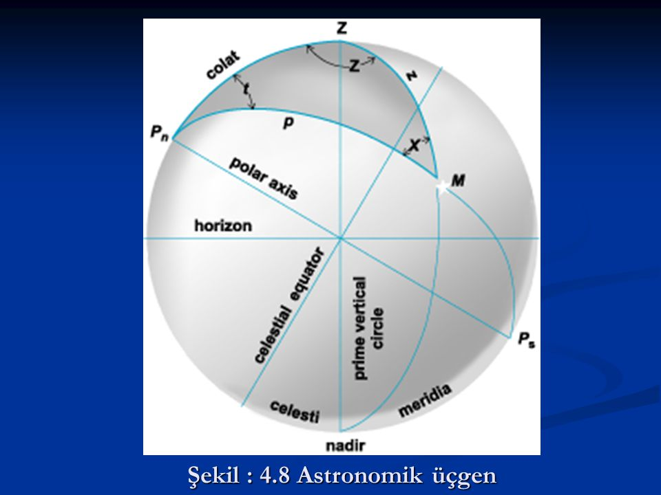 Şekil : 4.8 Astronomik üçgen