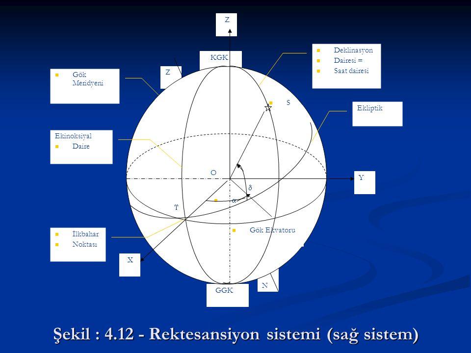 Şekil : 4.12 - Rektesansiyon sistemi (sağ sistem)