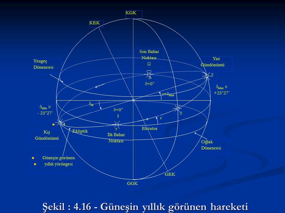 Şekil : 4.16 - Güneşin yıllık görünen hareketi
