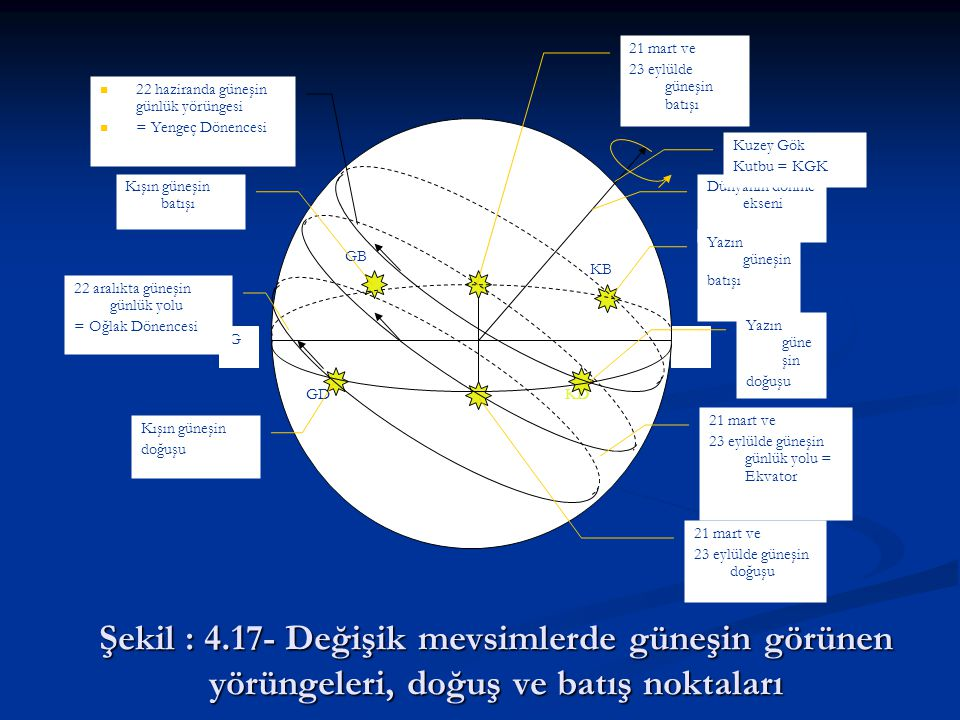 G KD. KB. GD. GB. Dünyanın dönme ekseni. Kuzey Gök. Kutbu = KGK. Yazın güneşin. batışı. doğuşu.