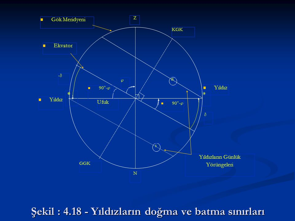 Şekil : 4.18 - Yıldızların doğma ve batma sınırları