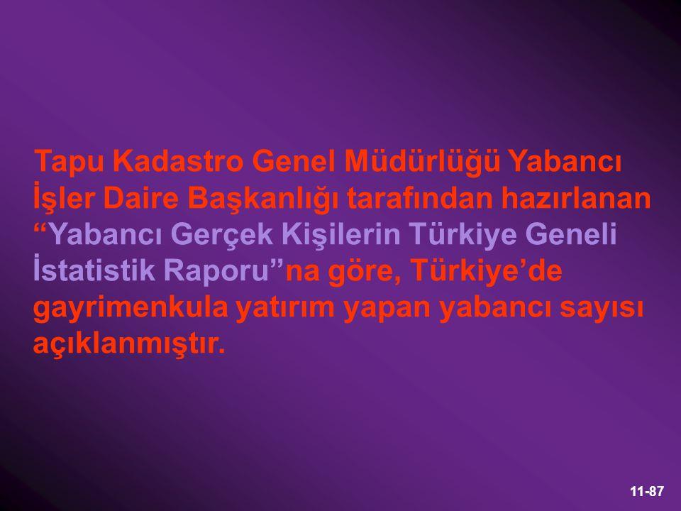 Tapu Kadastro Genel Müdürlüğü Yabancı İşler Daire Başkanlığı tarafından hazırlanan Yabancı Gerçek Kişilerin Türkiye Geneli İstatistik Raporu na göre, Türkiye'de gayrimenkula yatırım yapan yabancı sayısı açıklanmıştır.