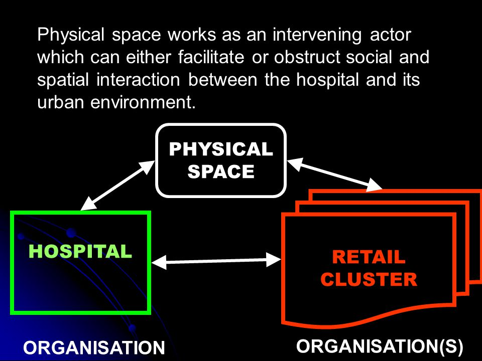 Physical space works as an intervening actor which can either facilitate or obstruct social and spatial interaction between the hospital and its urban environment.