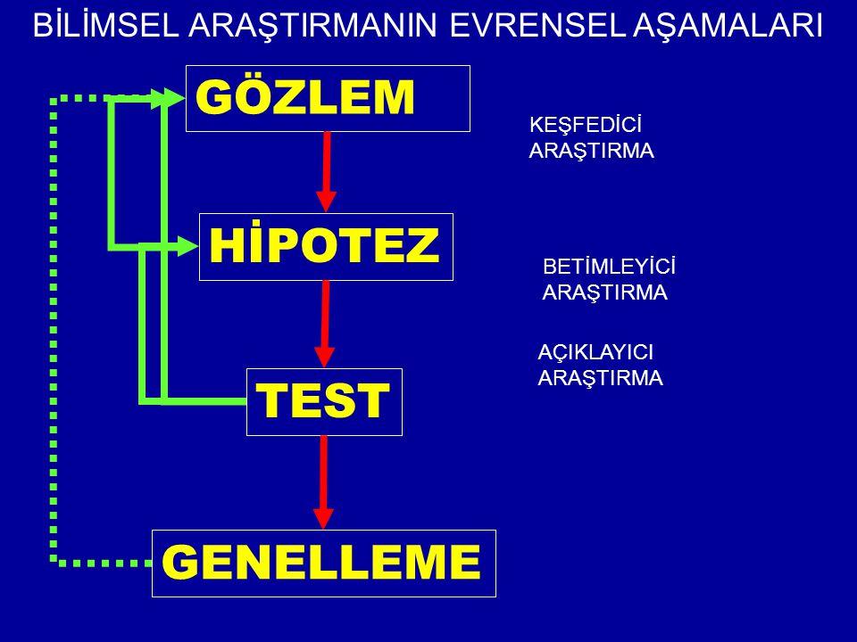 GÖZLEM HİPOTEZ TEST GENELLEME BİLİMSEL ARAŞTIRMANIN EVRENSEL AŞAMALARI