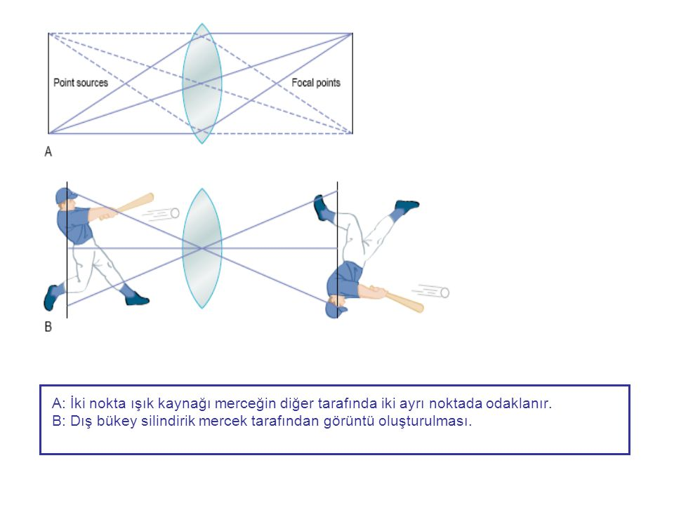 A: İki nokta ışık kaynağı merceğin diğer tarafında iki ayrı noktada odaklanır.