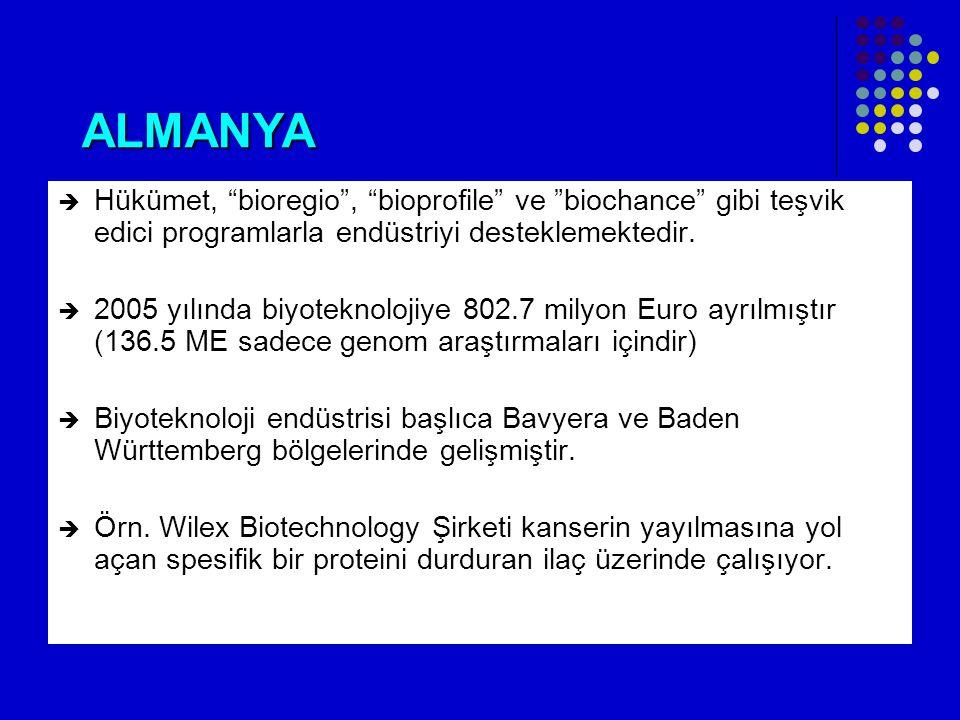 ALMANYA Hükümet, bioregio , bioprofile ve biochance gibi teşvik edici programlarla endüstriyi desteklemektedir.