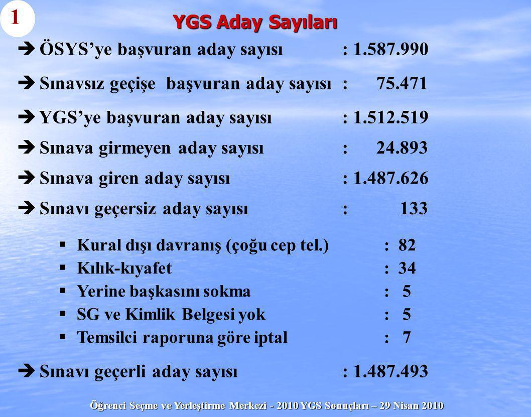1 YGS Aday Sayıları ÖSYS'ye başvuran aday sayısı : 1.587.990