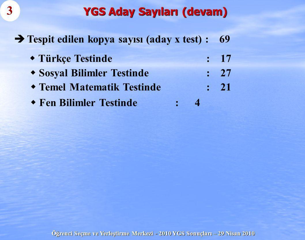 YGS Aday Sayıları (devam)