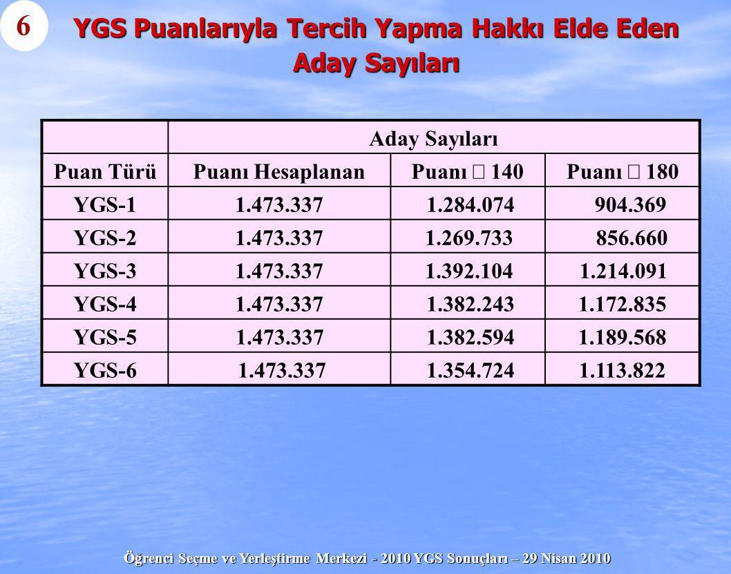 YGS Puanlarıyla Tercih Yapma Hakkı Elde Eden Aday Sayıları