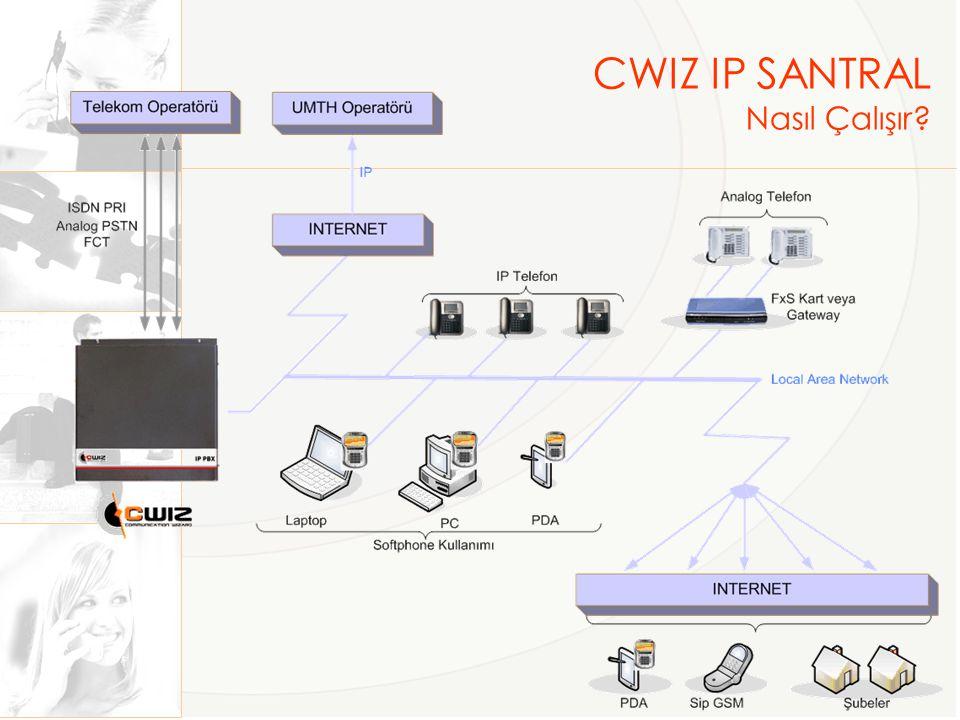 CWIZ IP SANTRAL Nasıl Çalışır