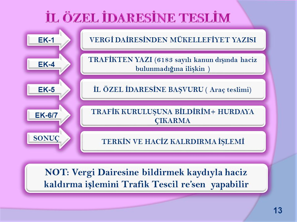 İL ÖZEL İDARESİNE TESLİM