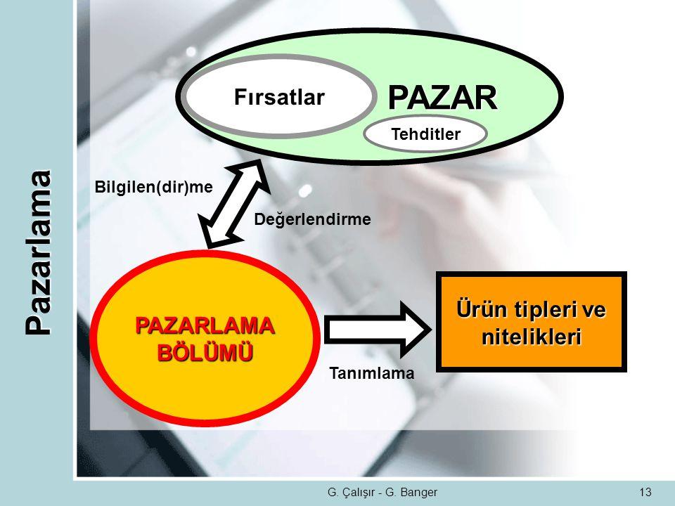 PAZAR Pazarlama Fırsatlar PAZARLAMA Ürün tipleri ve BÖLÜMÜ nitelikleri
