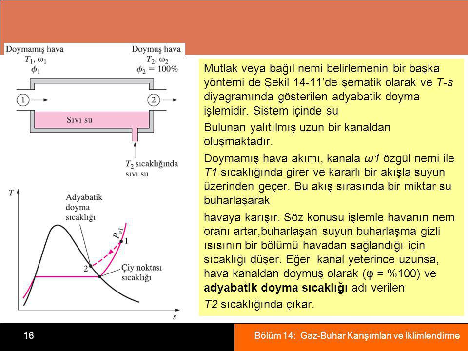 Mutlak veya bağıl nemi belirlemenin bir başka yöntemi de Şekil 14-11'de şematik olarak ve T-s diyagramında gösterilen adyabatik doyma işlemidir.