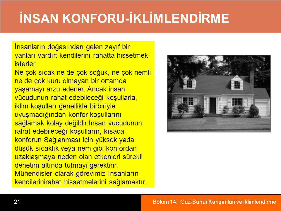 İNSAN KONFORU-İKLİMLENDİRME