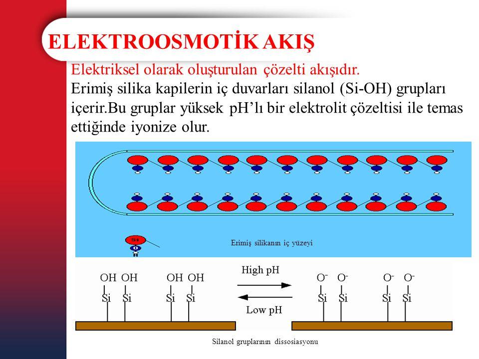 ELEKTROOSMOTİK AKIŞ Elektriksel olarak oluşturulan çözelti akışıdır.