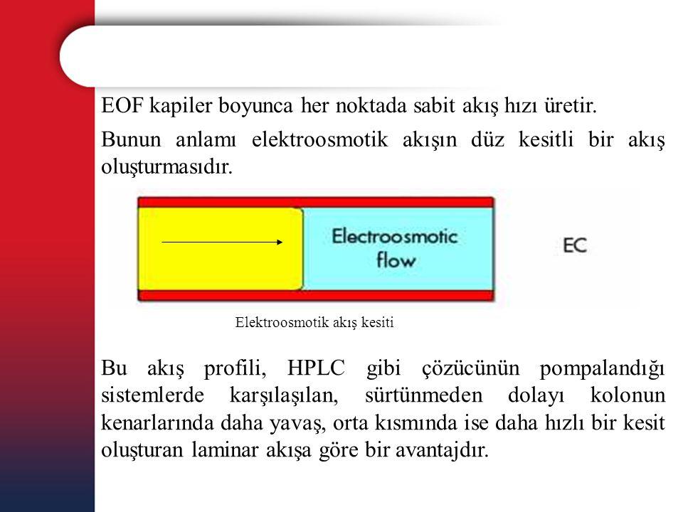 EOF kapiler boyunca her noktada sabit akış hızı üretir.