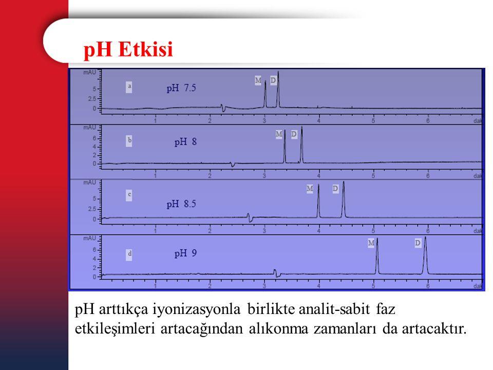 pH Etkisi pH arttıkça iyonizasyonla birlikte analit-sabit faz etkileşimleri artacağından alıkonma zamanları da artacaktır.