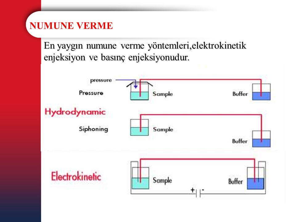NUMUNE VERME En yaygın numune verme yöntemleri,elektrokinetik enjeksiyon ve basınç enjeksiyonudur.