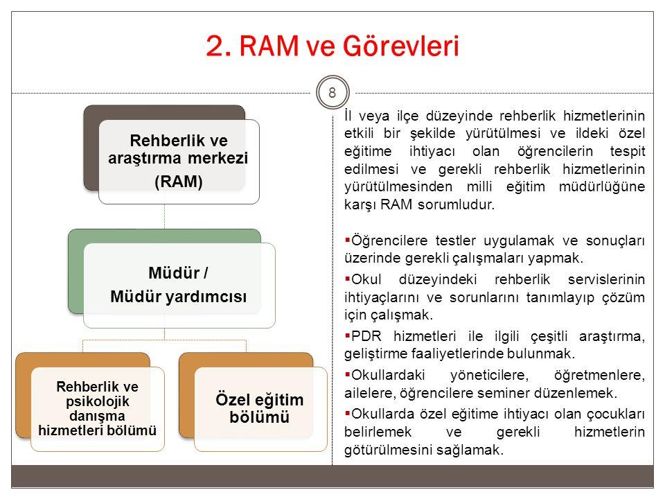 2. RAM ve Görevleri Rehberlik ve araştırma merkezi (RAM) Müdür /