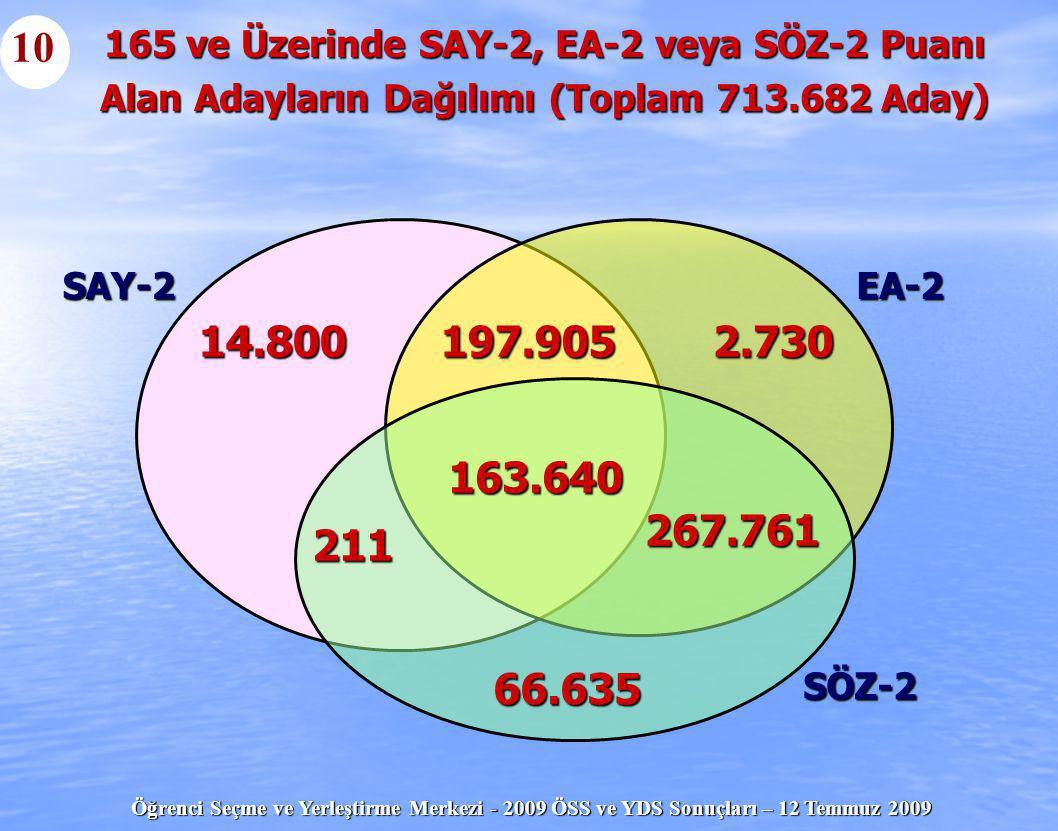 10 165 ve Üzerinde SAY-2, EA-2 veya SÖZ-2 Puanı. Alan Adayların Dağılımı (Toplam 713.682 Aday) SAY-2.