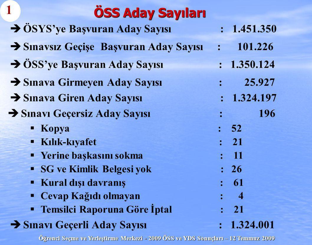 1 ÖSS Aday Sayıları ÖSYS'ye Başvuran Aday Sayısı : 1.451.350