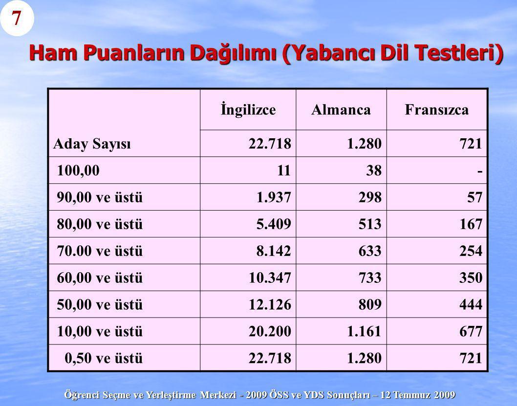 Ham Puanların Dağılımı (Yabancı Dil Testleri)