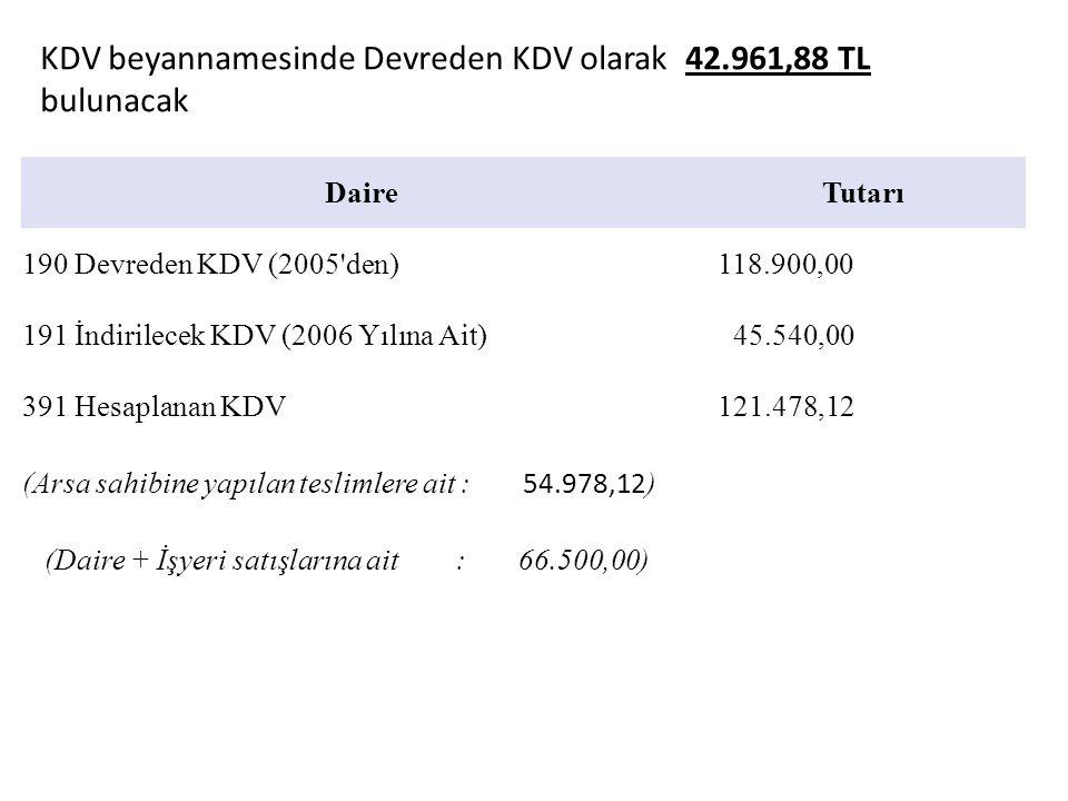 KDV beyannamesinde Devreden KDV olarak 42.961,88 TL bulunacak