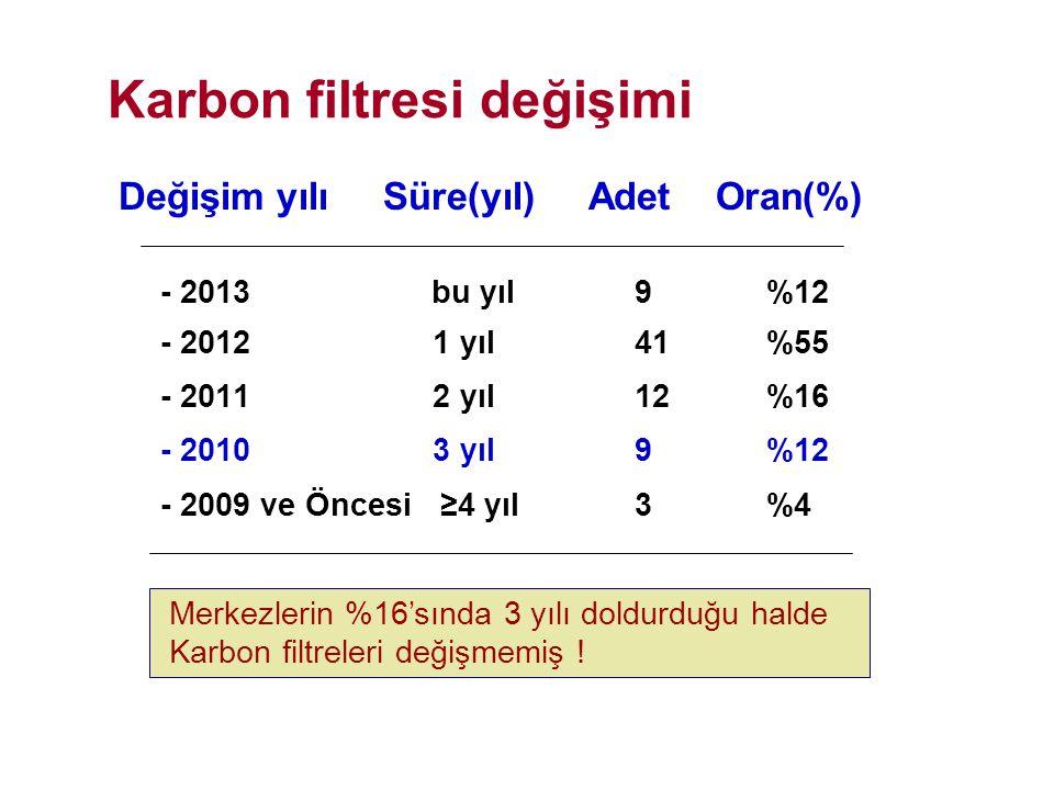 Karbon filtresi değişimi