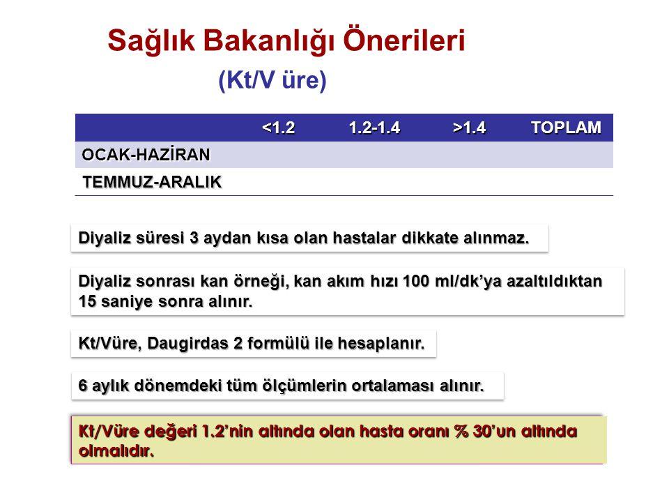 (Kt/V üre) Sağlık Bakanlığı Önerileri <1.2 1.2-1.4 >1.4 TOPLAM