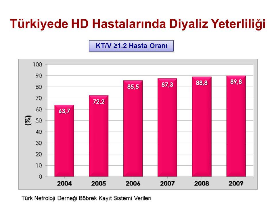 Türkiyede HD Hastalarında Diyaliz Yeterliliği