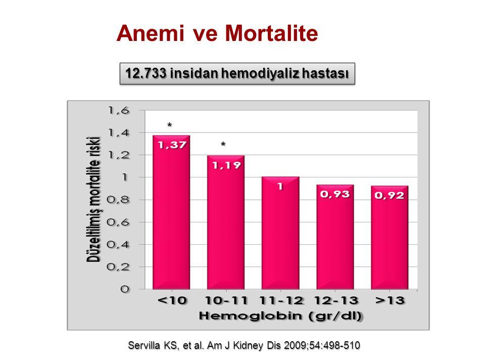 Anemi ve Mortalite 12.733 insidan hemodiyaliz hastası * *