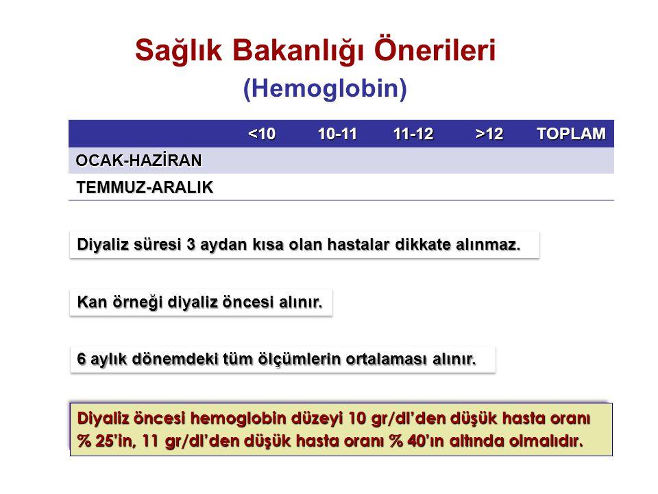 Sağlık Bakanlığı Önerileri (Hemoglobin)