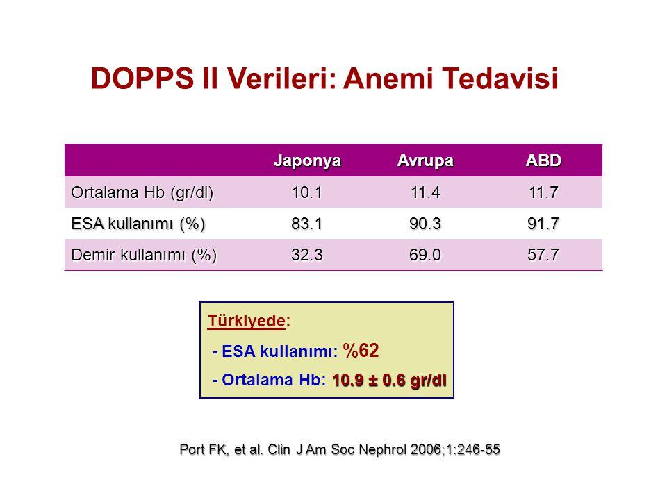 DOPPS II Verileri: Anemi Tedavisi