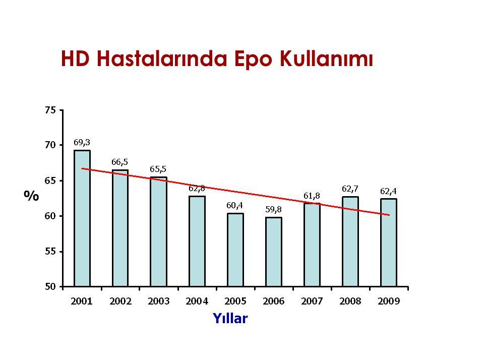 HD Hastalarında Epo Kullanımı
