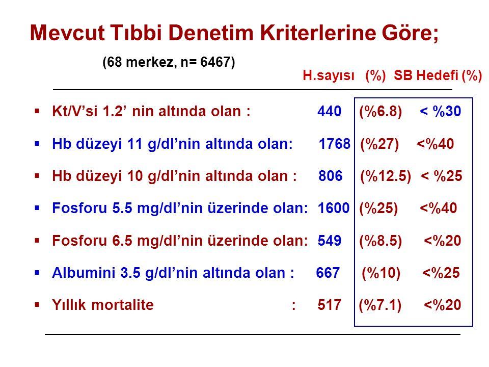 Mevcut Tıbbi Denetim Kriterlerine Göre; (68 merkez, n= 6467)