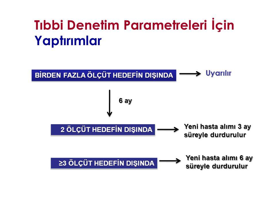 Tıbbi Denetim Parametreleri İçin Yaptırımlar