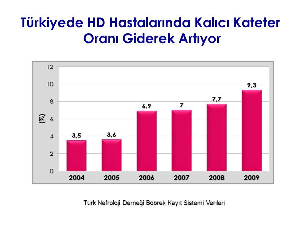 Türkiyede HD Hastalarında Kalıcı Kateter