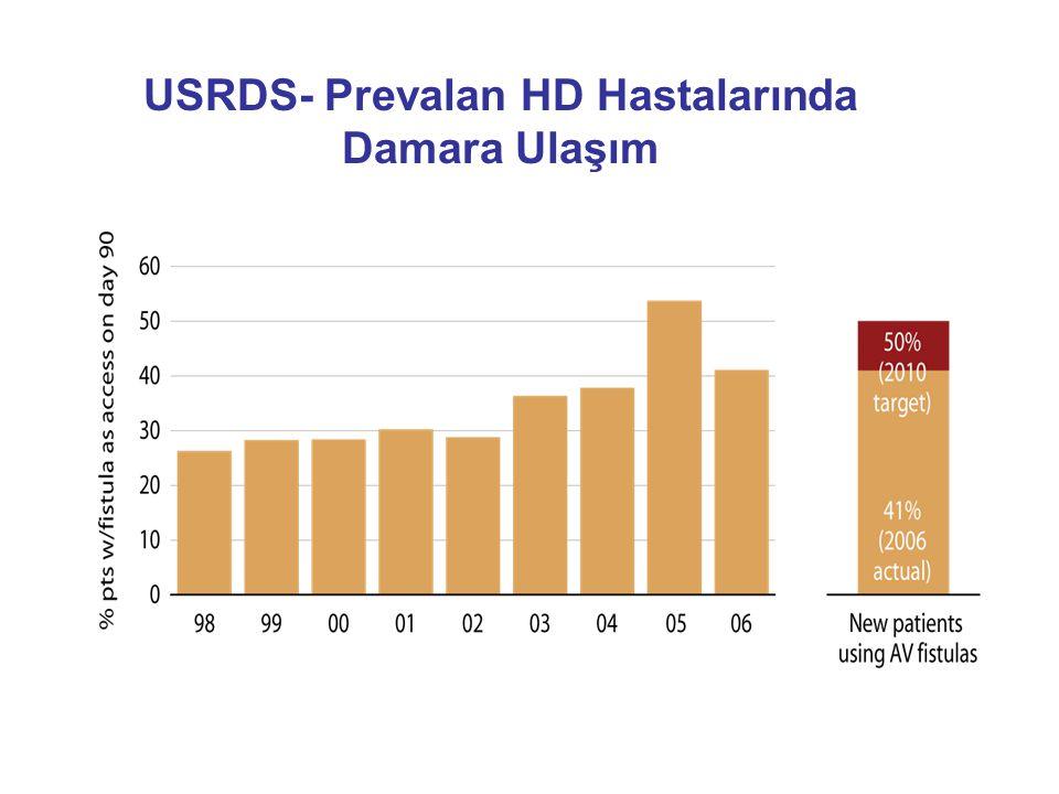 USRDS- Prevalan HD Hastalarında