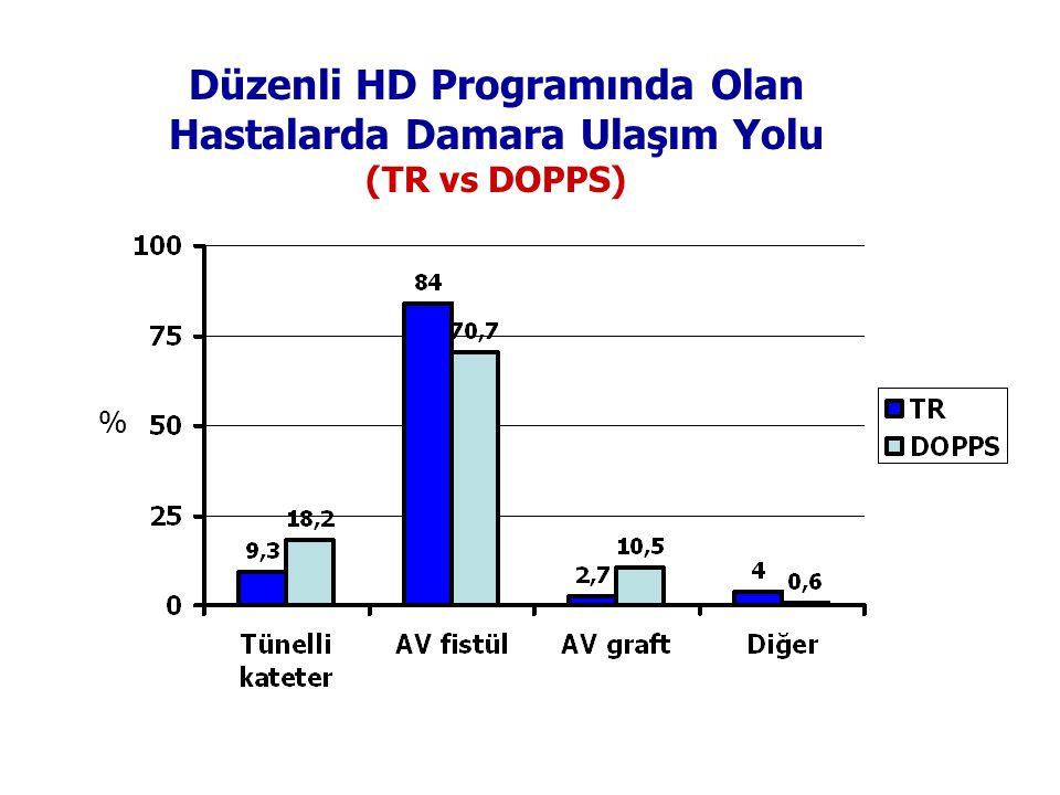 Düzenli HD Programında Olan Hastalarda Damara Ulaşım Yolu
