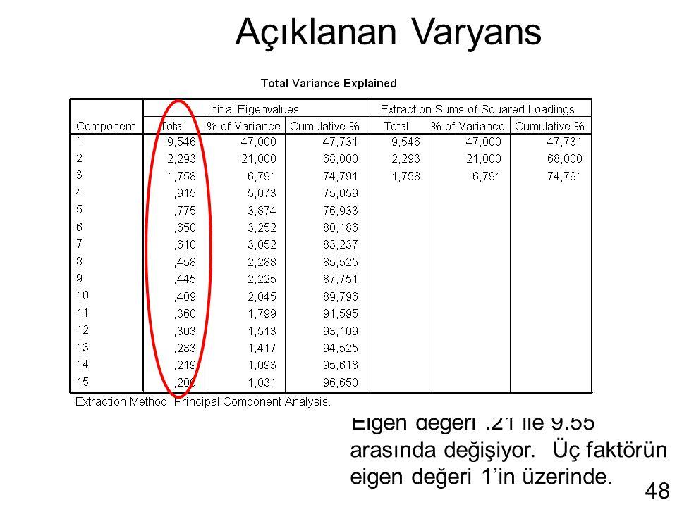 Açıklanan Varyans Eigen değeri .21 ile 9.55 arasında değişiyor.