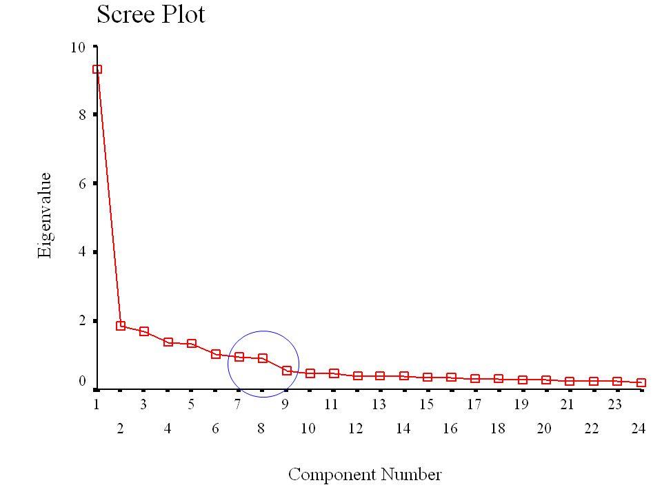 Scree plot: Örnek 2 Scree plot