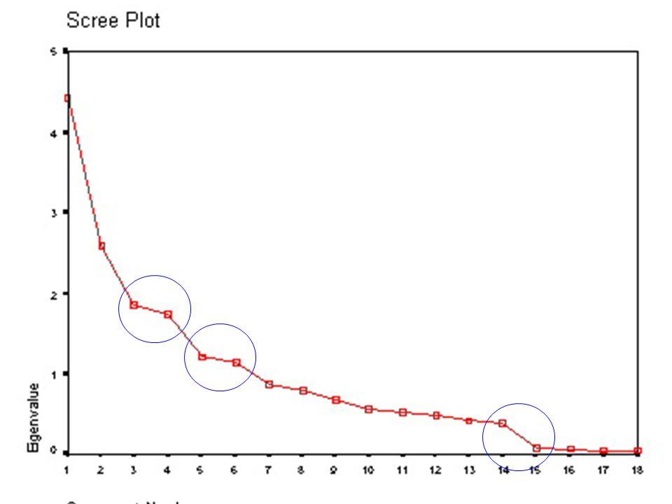 Scree plot Scree plot: Örnek 3