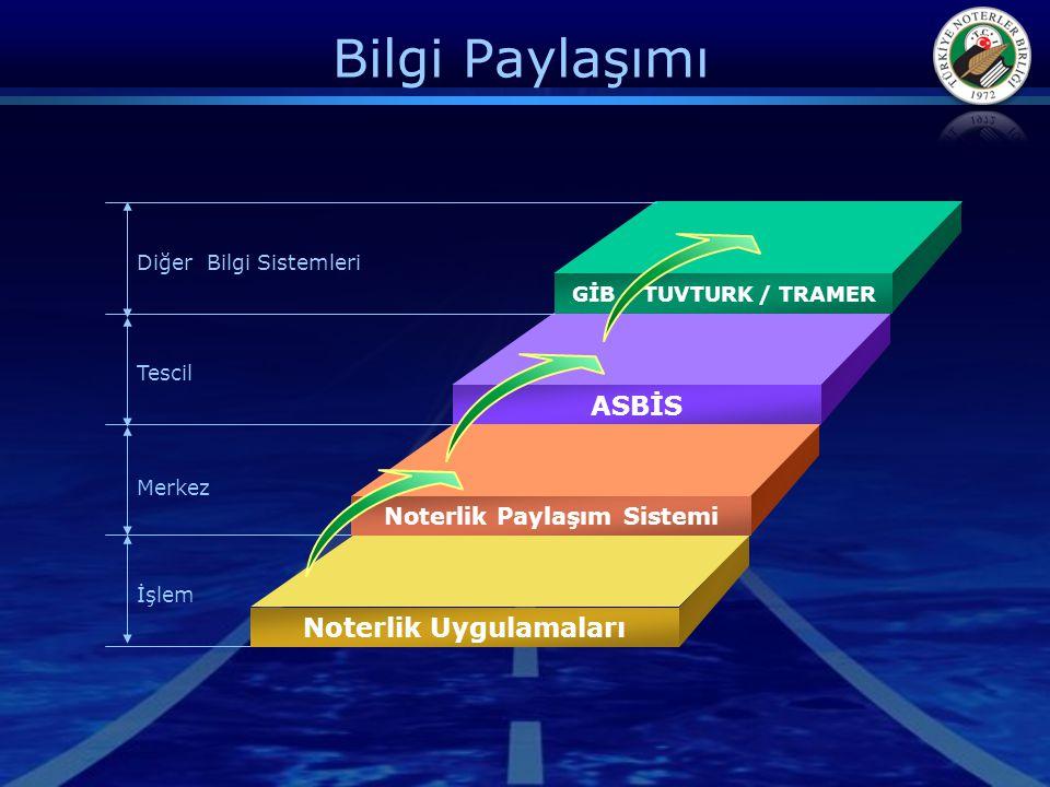 Noterlik Paylaşım Sistemi Noterlik Uygulamaları