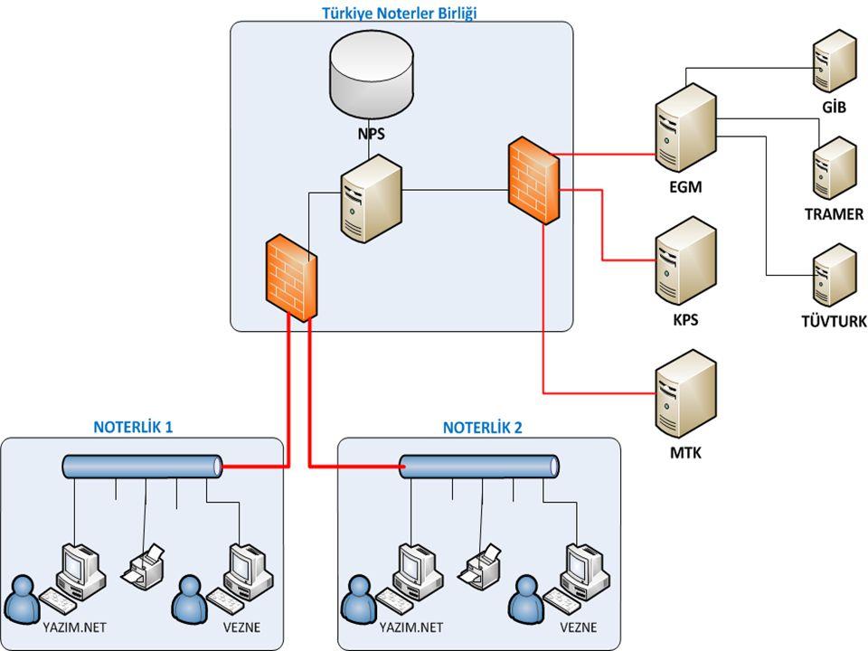İletişim Altyapısı