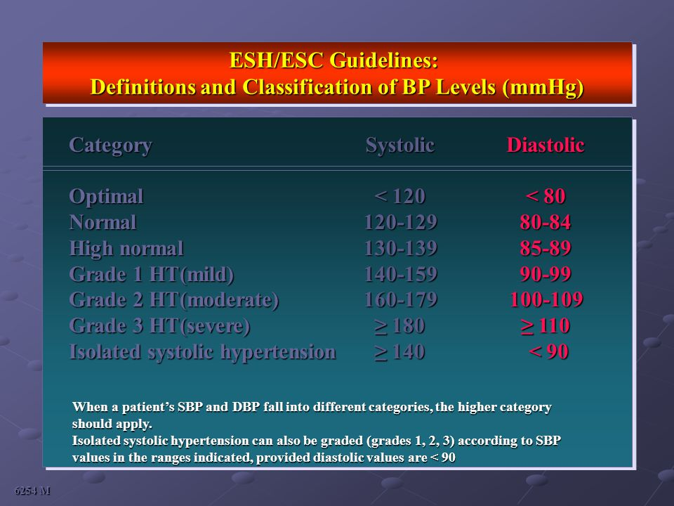 Definitions and Classification of BP Levels (mmHg)