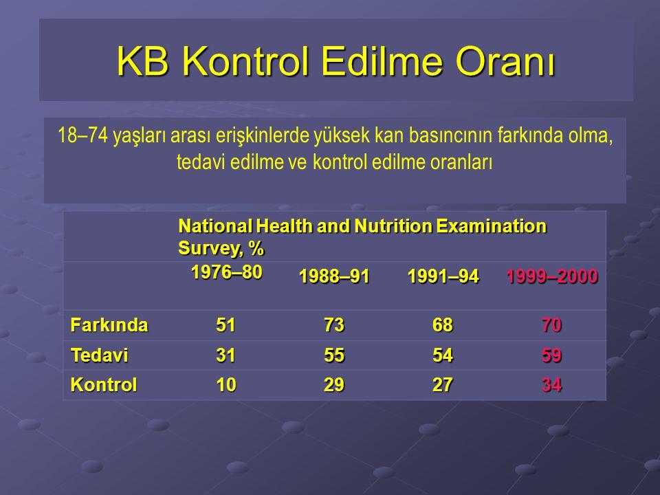 KB Kontrol Edilme Oranı