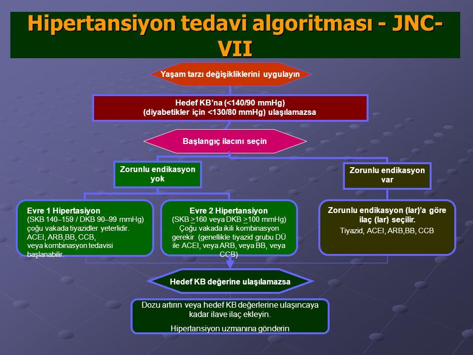 Hipertansiyon tedavi algoritması - JNC-VII