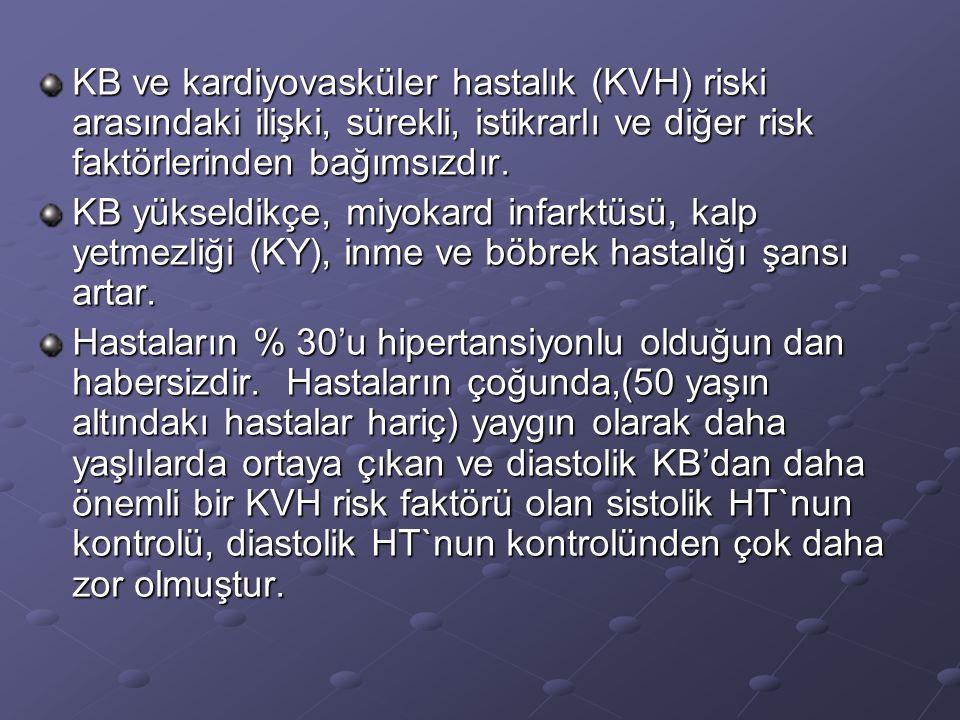 KB ve kardiyovasküler hastalık (KVH) riski arasındaki ilişki, sürekli, istikrarlı ve diğer risk faktörlerinden bağımsızdır.