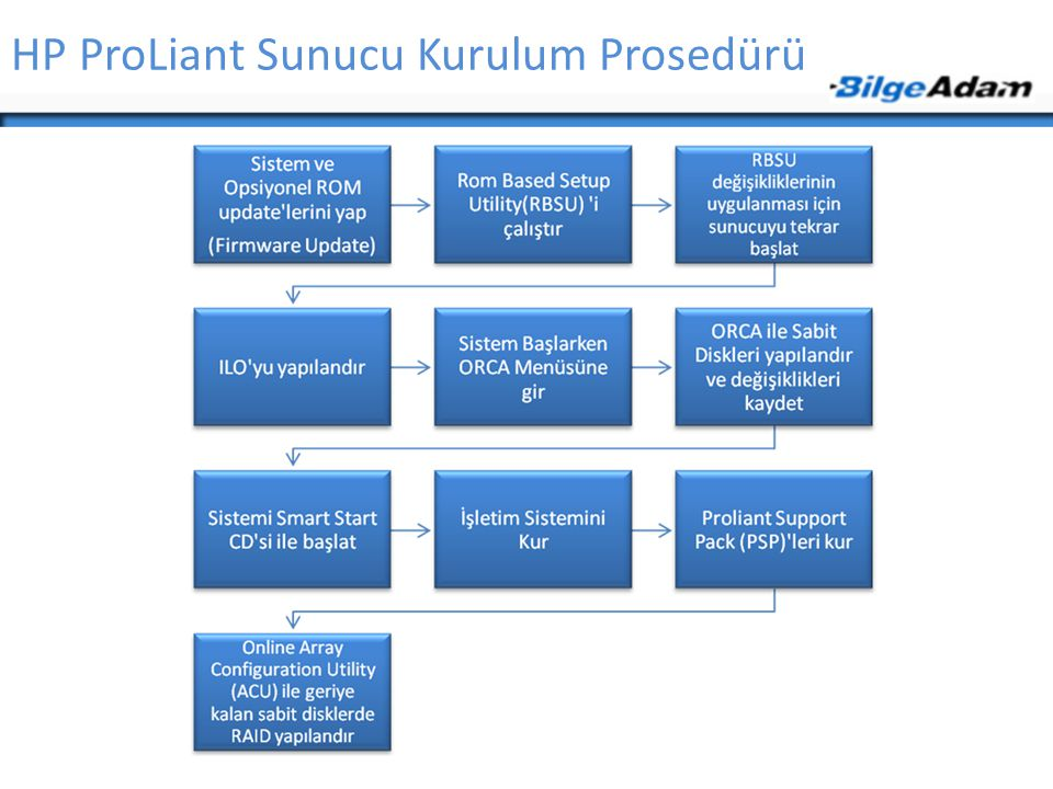 HP ProLiant Sunucu Kurulum Prosedürü