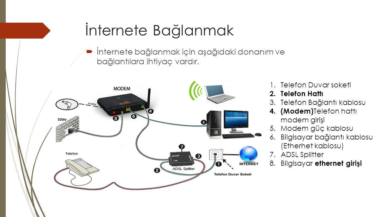 İnternete Bağlanmak İnternete bağlanmak için aşağıdaki donanım ve bağlantılara ihtiyaç vardır. Telefon Duvar soketi.